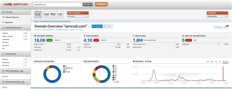 SEMrush: Tutorial para controlar la herramienta